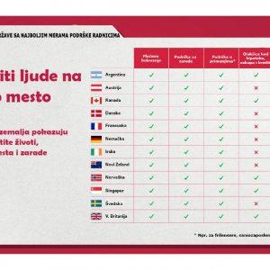 12 zemalja koje ljude stavljalju na prvo mesto